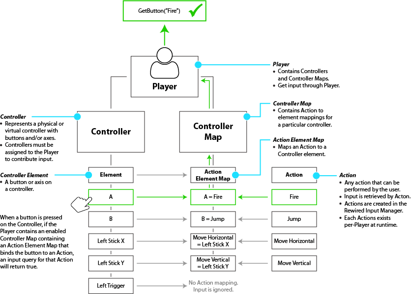 Rewired Documentation | Controller Maps